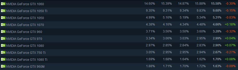 GPU les plus utilisés sur Steam Mars 2019