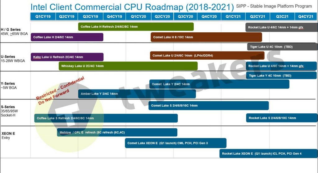 Roadmap Intel 2021