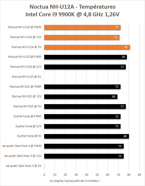 Performances Noctua NH-U12A sur un Intel Core i9 9900K overclocké