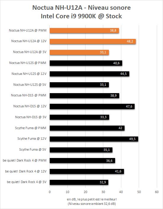 Niveau sonore Noctua NH-U12A sur un Intel Core i9 9900K aux fréquences d'origine.