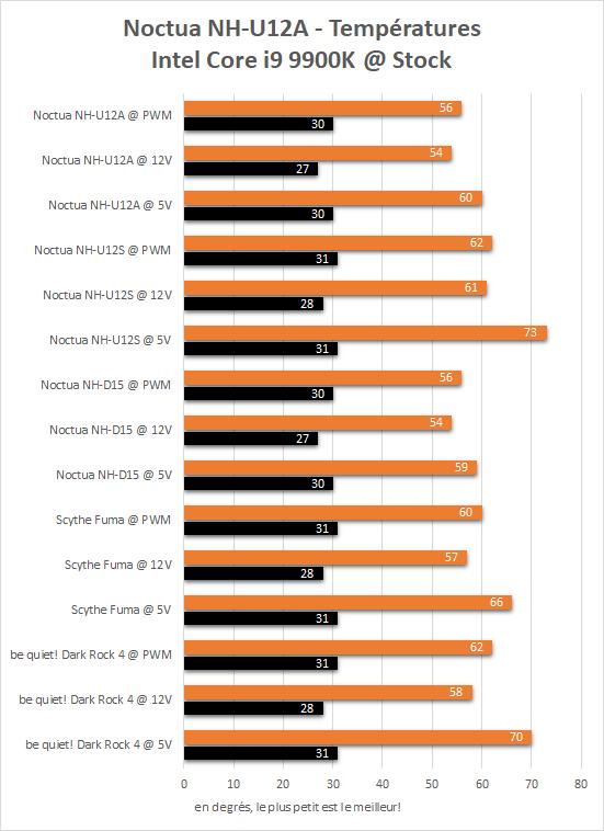 Performances Noctua NH-U12A sur un Intel Core i9 9900K aux fréquences d'origine.