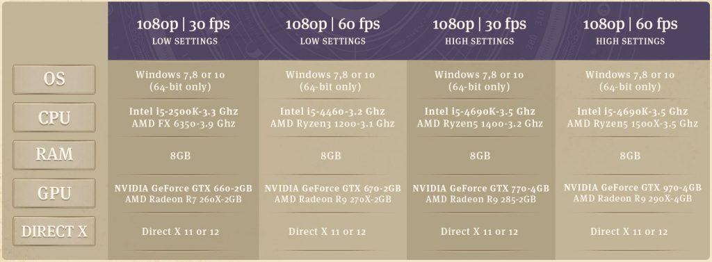 Configurations recommandées Anno 1800 Full HD