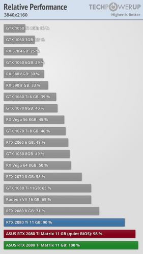 Performances Asus ROG Matrix RTX 2080 Ti 4K