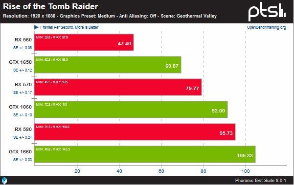 Comparatif performances linux RX 560 / 570 / 580 vs GTX 1060 / 1650 / 1660