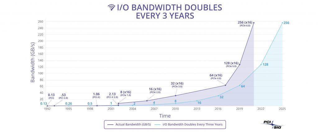 bande passante des différentes révisions du PCI-E