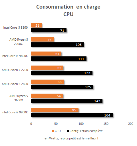 Consommation AMD Ryzen 5 3600X, charge 100 %