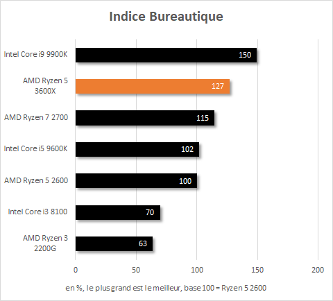 Indice performance en bureautique du Ryzen 5 3600X