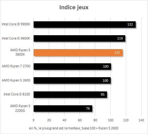 Indice performance en jeu du Ryzen 5 3600X