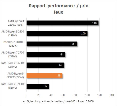 Rapport performance / prix en jeu de l'AMD Ryzen 5 3600X