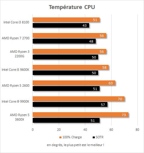 Températures en charge et en jeu du processeur AMD Ryzen 5 3600X
