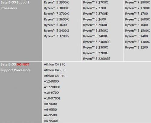Compatibilité AMD Ryzen 3000 BIOS MSI A320, B350, B450, X370 et X470