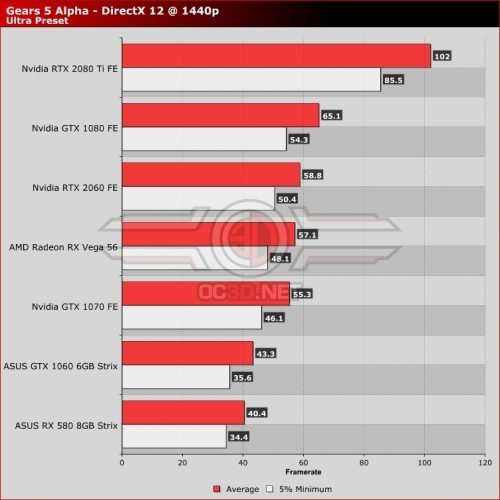 Performances Gears 5 Alpha AMD vs Nvidia
