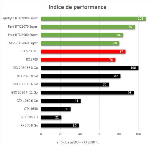 Gigabyte RTX 2080 Super Gaming OC - moyenne performances en 4K