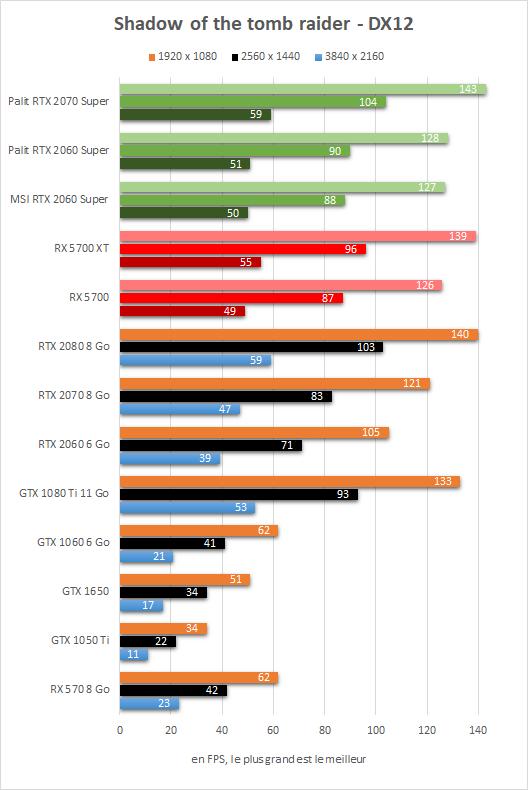 Test Radeon RX 5700 vs RX 5700 XT vs RTX 2060 Super vs RTX 2070 Super - Shadow of the tomb raider