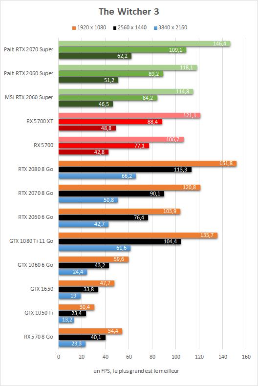 Test Radeon RX 5700 vs RX 5700 XT vs RTX 2060 Super vs RTX 2070 Super - The witcher 3
