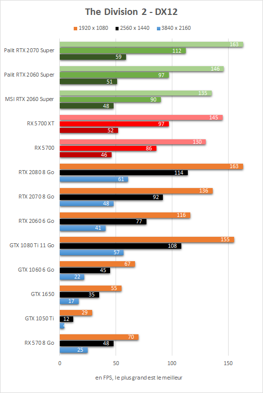 Test Radeon RX 5700 vs RX 5700 XT vs RTX 2060 Super vs RTX 2070 Super - The division 2