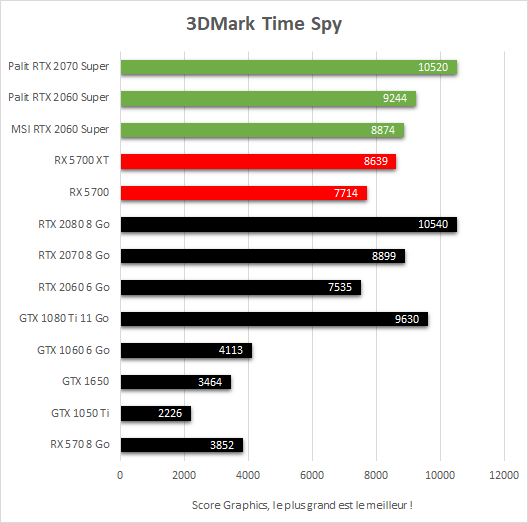 Test Radeon RX 5700 vs RX 5700 XT vs RTX 2060 Super vs RTX 2070 Super - 3DMark Time Spy