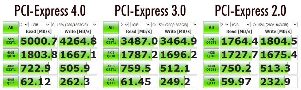 Performances SSD PCI-E 4.0 sur carte mère X5700 et Ryzen 3000