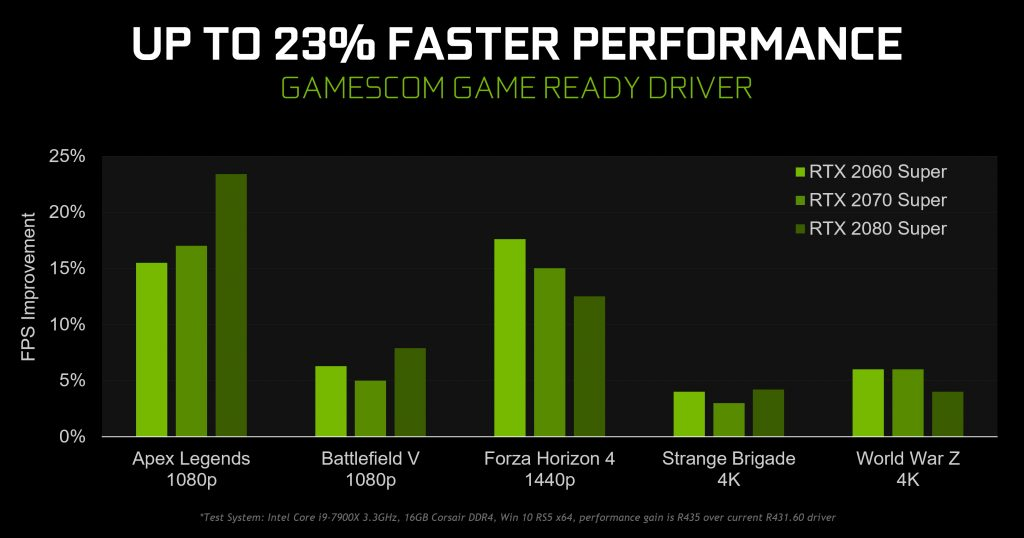 Nvidia drivers Gamescom 2019 augmentation performance
