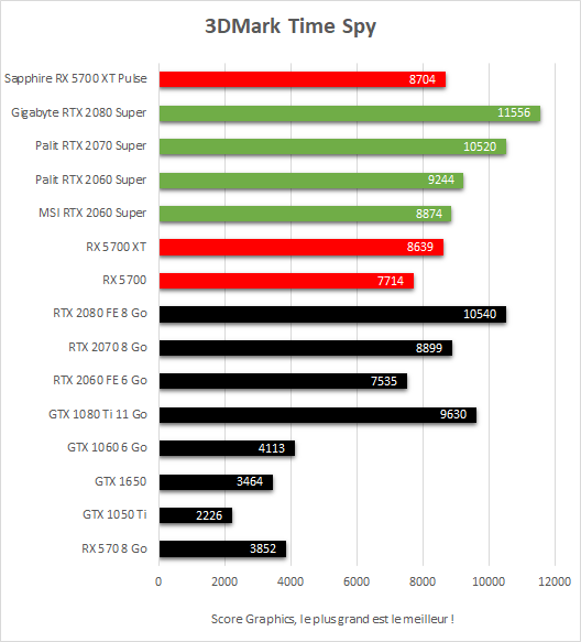 Performance Sapphire Radeon RX 5700 XT Pulse 3DMark Time Spy