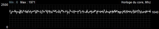 Sapphire Radeon RX 5700 XT Pulse - Fréquence GPU - charge 100 % avec TDP + 50 %