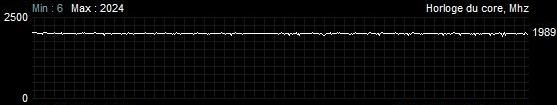 Sapphire Radeon RX 5700 XT Pulse - Fréquence GPU - Battlefield V avec TDP + 50 %