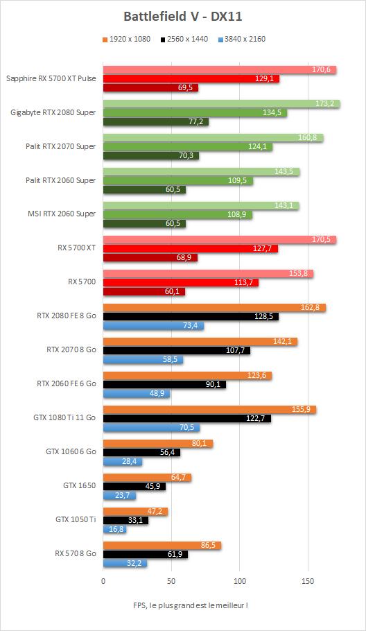 Performance Sapphire Radeon RX 5700 XT Pulse Battlefield V DX11