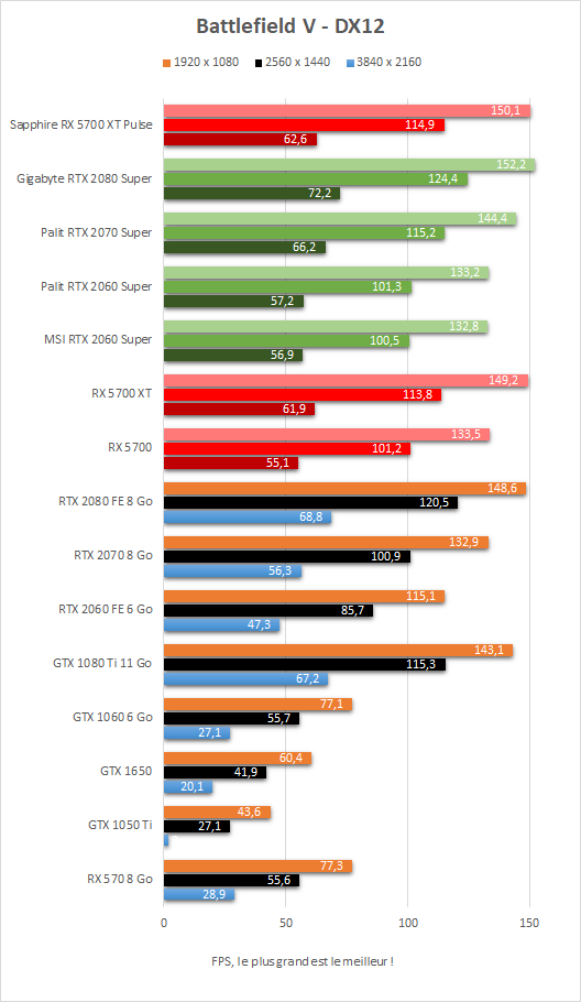 Performance Sapphire Radeon RX 5700 XT Pulse Battlefield V DX12