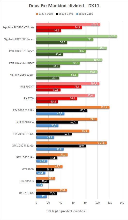 Performance Sapphire Radeon RX 5700 XT Pulse Deus Ex Mankind Divided DX11
