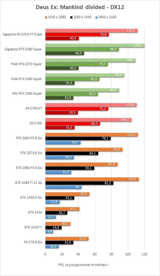 Performance Sapphire Radeon RX 5700 XT Pulse Deus Ex Mankind Divided DX12