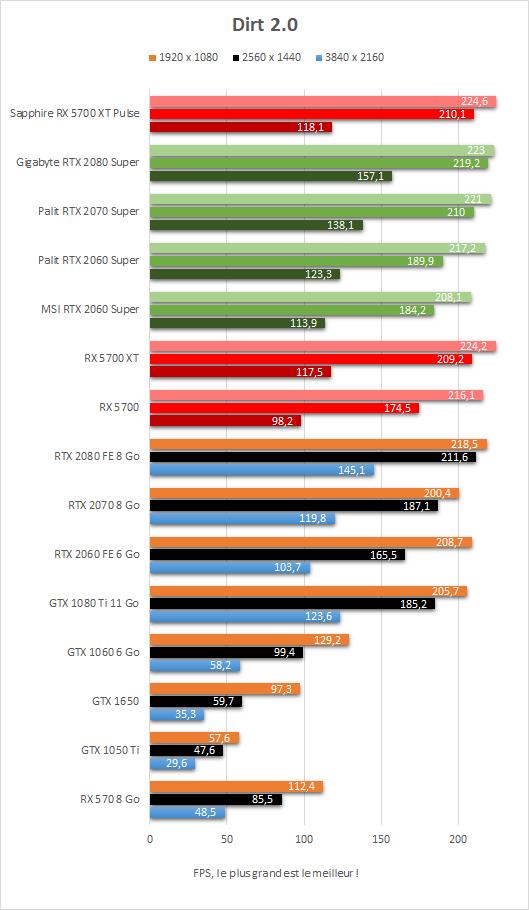 Performance Sapphire Radeon RX 5700 XT Pulse Dirt 2.0