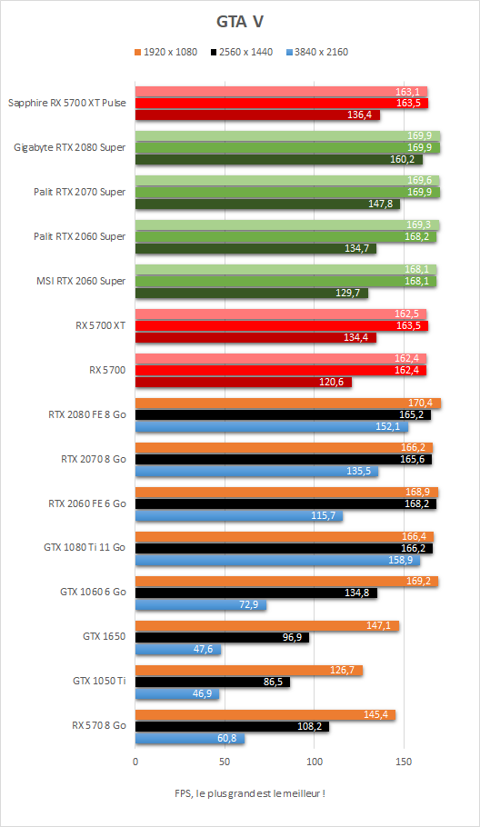 Performance Sapphire Radeon RX 5700 XT Pulse GTA V