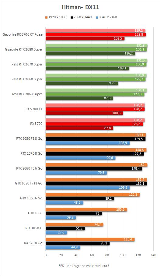 Performance Sapphire Radeon RX 5700 XT Pulse Hitman DX11