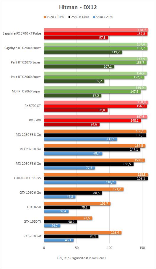 Performance Sapphire Radeon RX 5700 XT Pulse DX12