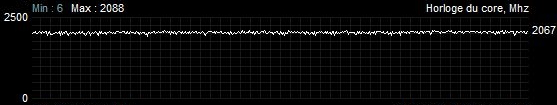 Sapphire Radeon RX 5700 XT Pulse - Fréquence GPU - Battlefield V - Overclocking