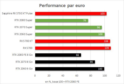 Sapphire Radeon RX 5700 XT Performance par euro
