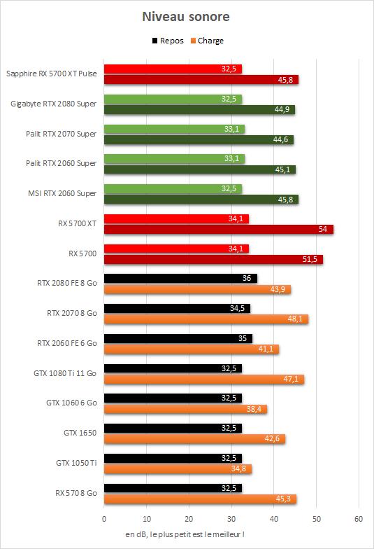 Sapphire Radeon RX 5700 XT Pulse N iveau sonore