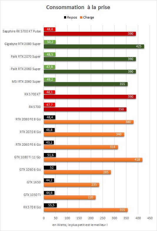 Sapphire Radeon RX 5700 XT Pulse Consommation à la prise