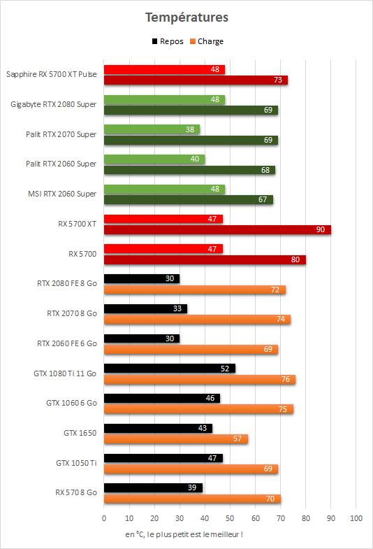 Sapphire Radeon RX 5700 XT Pulse température GPU