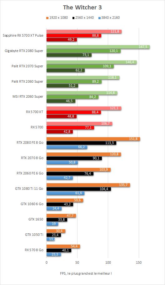 Performance Sapphire Radeon RX 5700 XT Pulse The Witcher 3