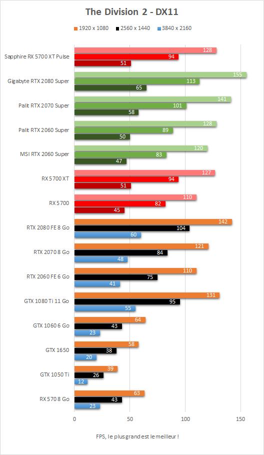 Performance Sapphire Radeon RX 5700 XT Pulse The Division 2 DX11