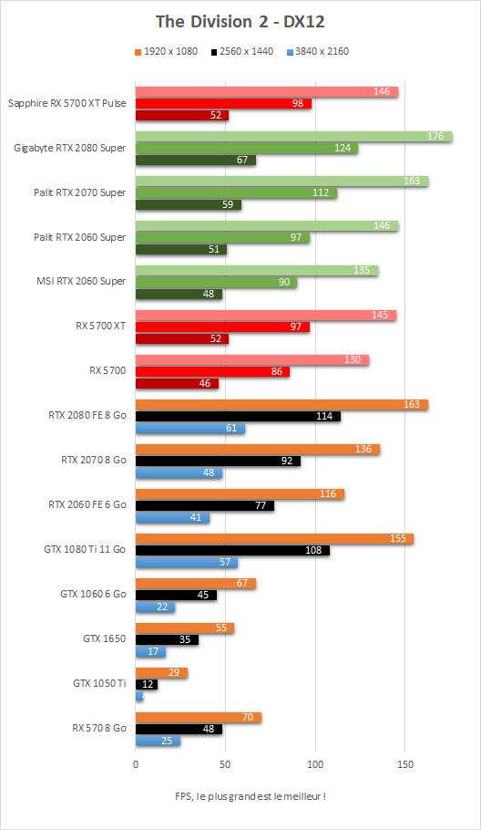 Performance Sapphire Radeon RX 5700 XT Pulse The Division 2 DX12