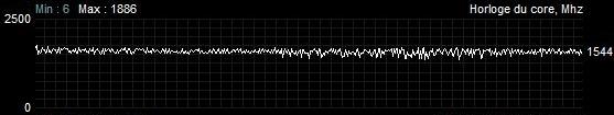 Sapphire Radeon RX 5700 XT Pulse - Fréquence GPU - Charge 100 %