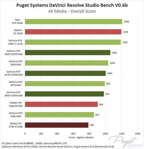 Nvidia RTX super vs AMD Radeon RX 5700 XT sur Davinci Resolve