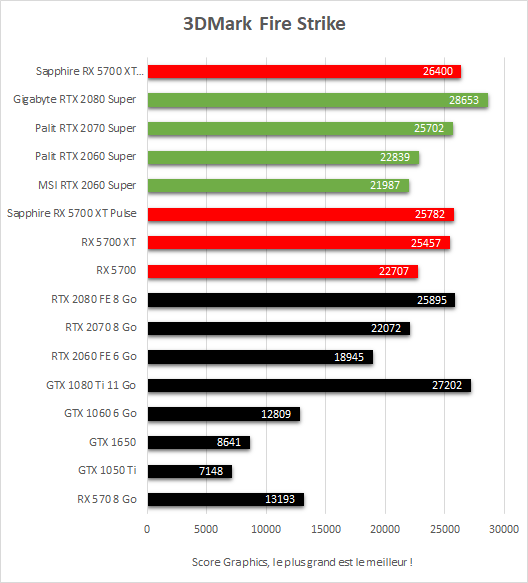 Performances 3DMark Fire Strike Sapphire Radeon RX 5700 XT Nitro+