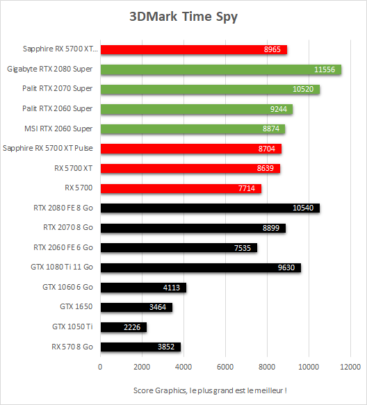 Performances 3DMark Time Spy Sapphire Radeon RX 5700 XT Nitro+