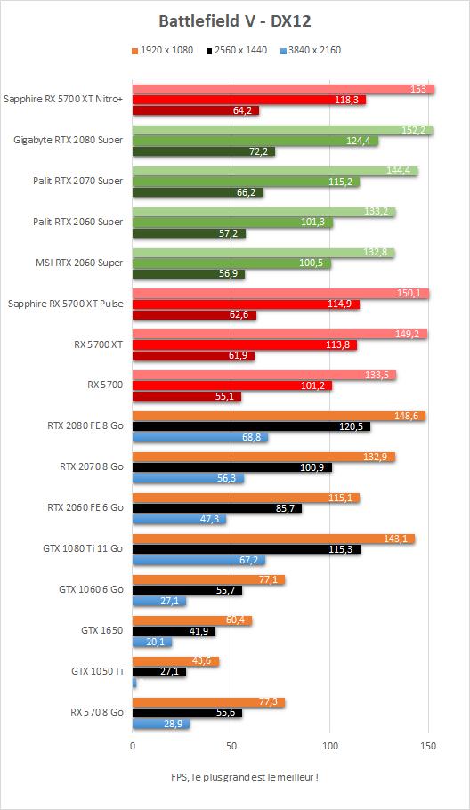 Performances Battlefield V Sapphire Radeon RX 5700 XT Nitro+