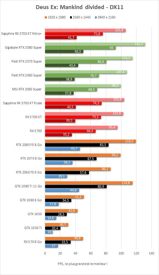 Performances Deus Ex: mankind divided Sapphire Radeon RX 5700 XT Nitro+