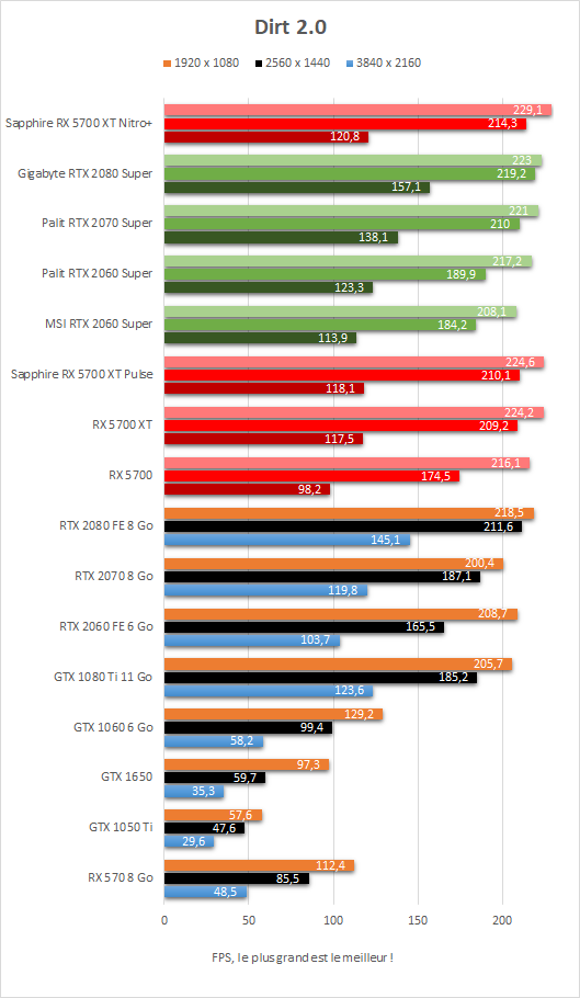 Performances Dirt 2.0 Sapphire Radeon RX 5700 XT Nitro+