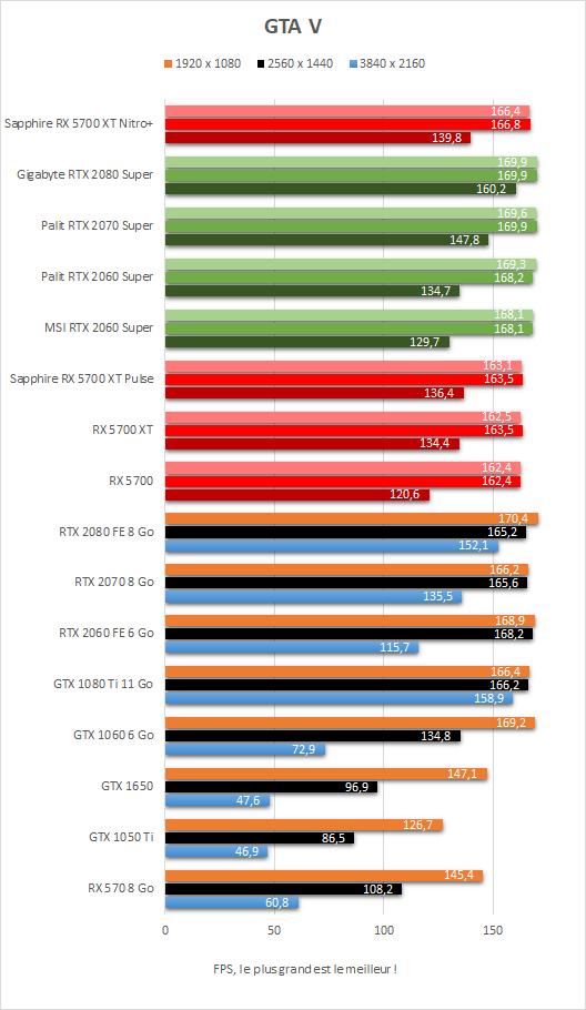 Performances GTA V Sapphire Radeon RX 5700 XT Nitro+
